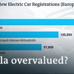 Tesla's latest figures: Is the company overrated? | DW News